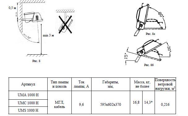 Схема установки прожектора